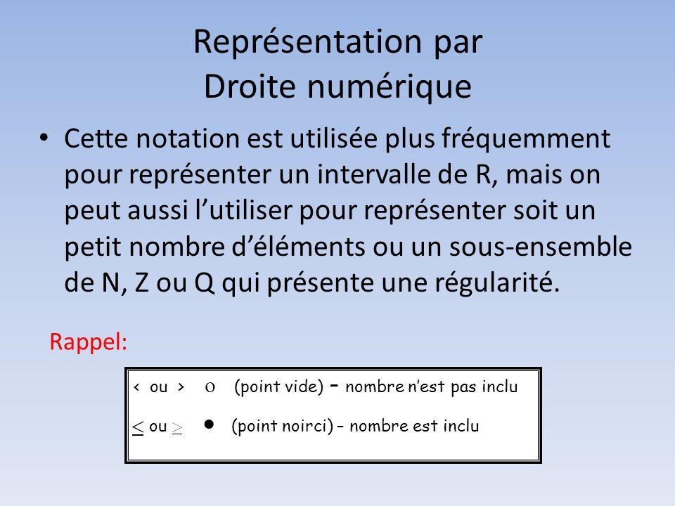 Représentation par Droite numérique • Cette notation est utilisée plus fréquemment pour représenter un intervalle de R, mais on peut aussi l'utiliser pour représenter soit un petit nombre d'éléments ou un sous-ensemble de N, Z ou Q qui présente une régularité.