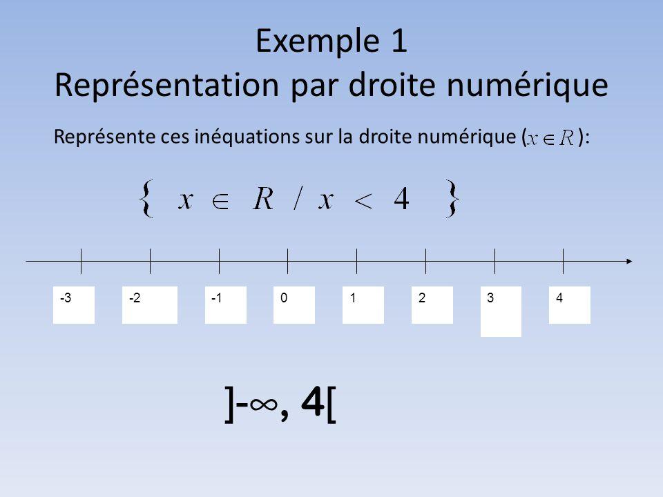 Exemple 1 Représentation par droite numérique Représente ces inéquations sur la droite numérique ( ): -3-201234 ]- ∞, 4 [