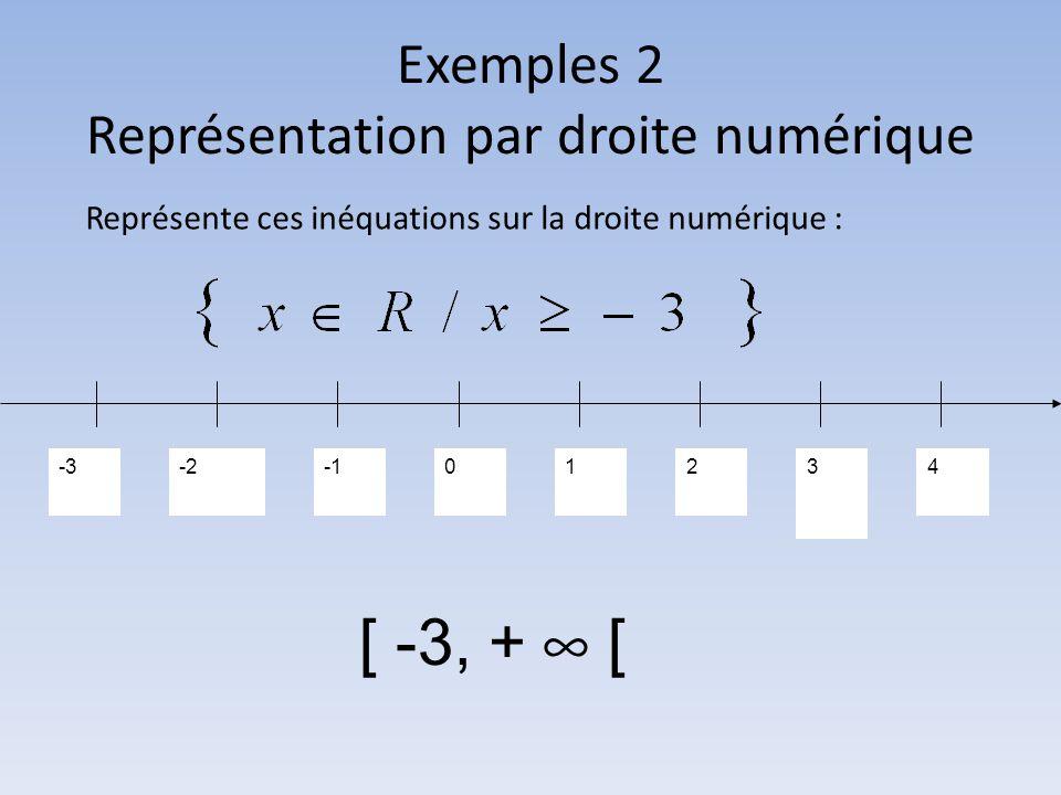 Exemples 2 Représentation par droite numérique Représente ces inéquations sur la droite numérique : -3-201234 [ -3, + ∞ [