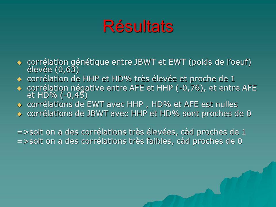 Résultats  corrélation génétique entre JBWT et EWT (poids de l'oeuf) élevée (0,63)  corrélation de HHP et HD% très élevée et proche de 1  corrélati