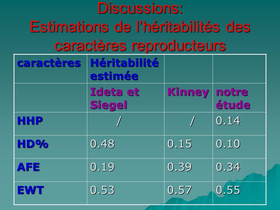 Discussions: Estimations de l'héritabilités des caractères reproducteurs caractères Héritabilité estimée Ideta et Siegel Kinney notre étude HHP / /0.1