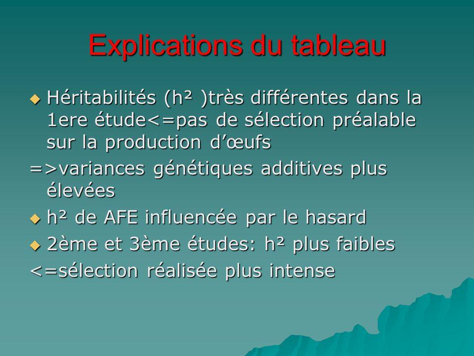 Explications du tableau  Héritabilités (h² )très différentes dans la 1ere étude<=pas de sélection préalable sur la production d'œufs =>variances géné