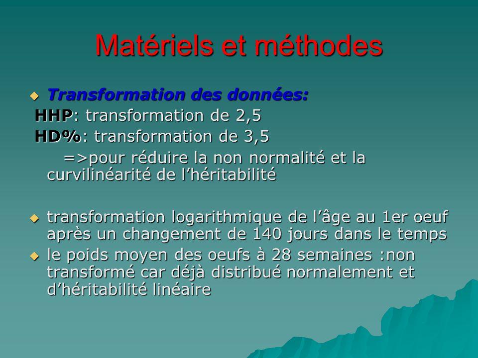 Matériels et méthodes  Transformation des données: HHP: transformation de 2,5 HHP: transformation de 2,5 HD%: transformation de 3,5 HD%: transformati