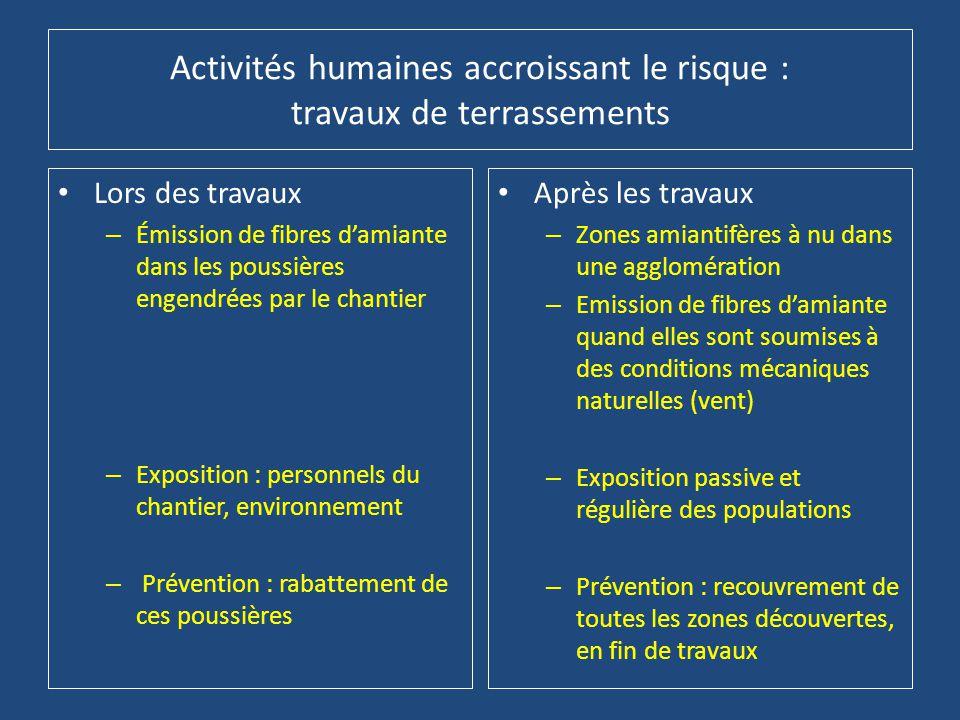 Activités humaines accroissant le risque : travaux de terrassements • Lors des travaux – Émission de fibres d'amiante dans les poussières engendrées p