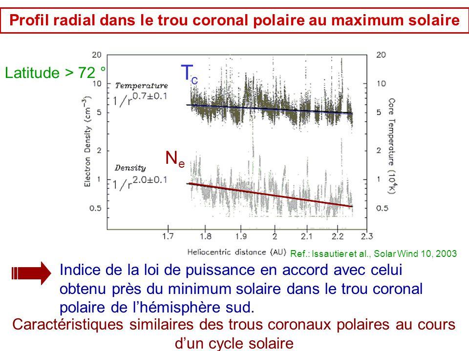 TcTc NeNe Ref.: Issautier et al., Solar Wind 10, 2003 Indice de la loi de puissance en accord avec celui obtenu près du minimum solaire dans le trou c