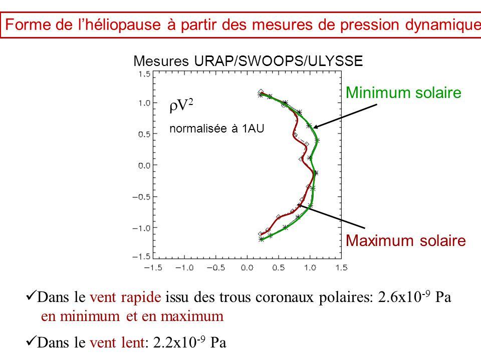 Forme de l'héliopause à partir des mesures de pression dynamique Minimum solaire Maximum solaire  Dans le vent rapide issu des trous coronaux polaire