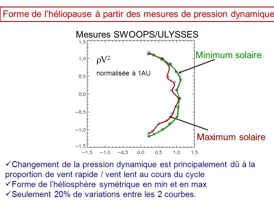 Forme de l'héliopause à partir des mesures de pression dynamique Minimum solaire Maximum solaire  Changement de la pression dynamique est principalem