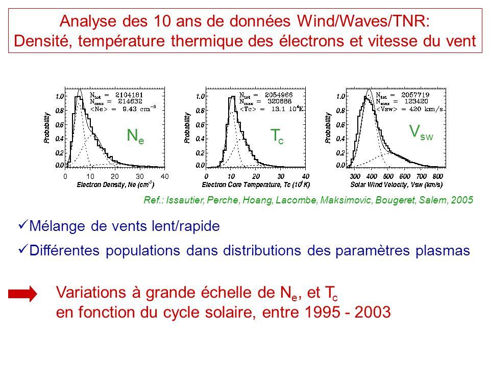 Analyse des 10 ans de données Wind/Waves/TNR: Densité, température thermique des électrons et vitesse du vent NeNe TcTc V sw  Mélange de vents lent/r