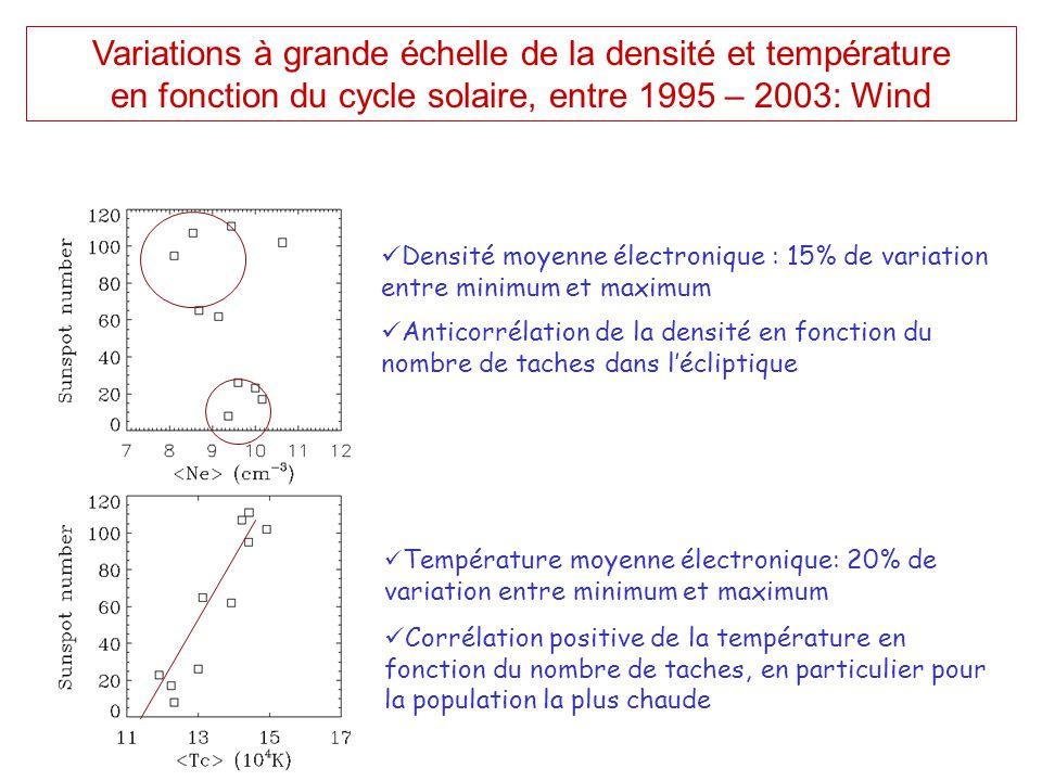  Densité moyenne électronique : 15% de variation entre minimum et maximum  Anticorrélation de la densité en fonction du nombre de taches dans l'écli