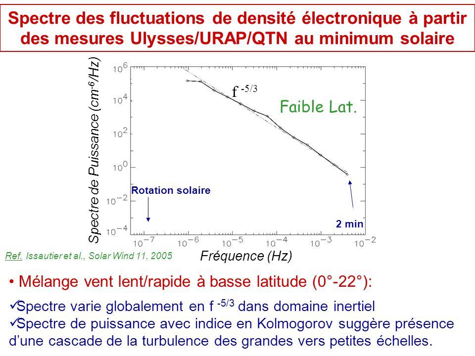 Spectre de Puissance (cm -6 /Hz) Faible Lat. f -5/3 Rotation solaire 2 min Spectre des fluctuations de densité électronique à partir des mesures Ulyss