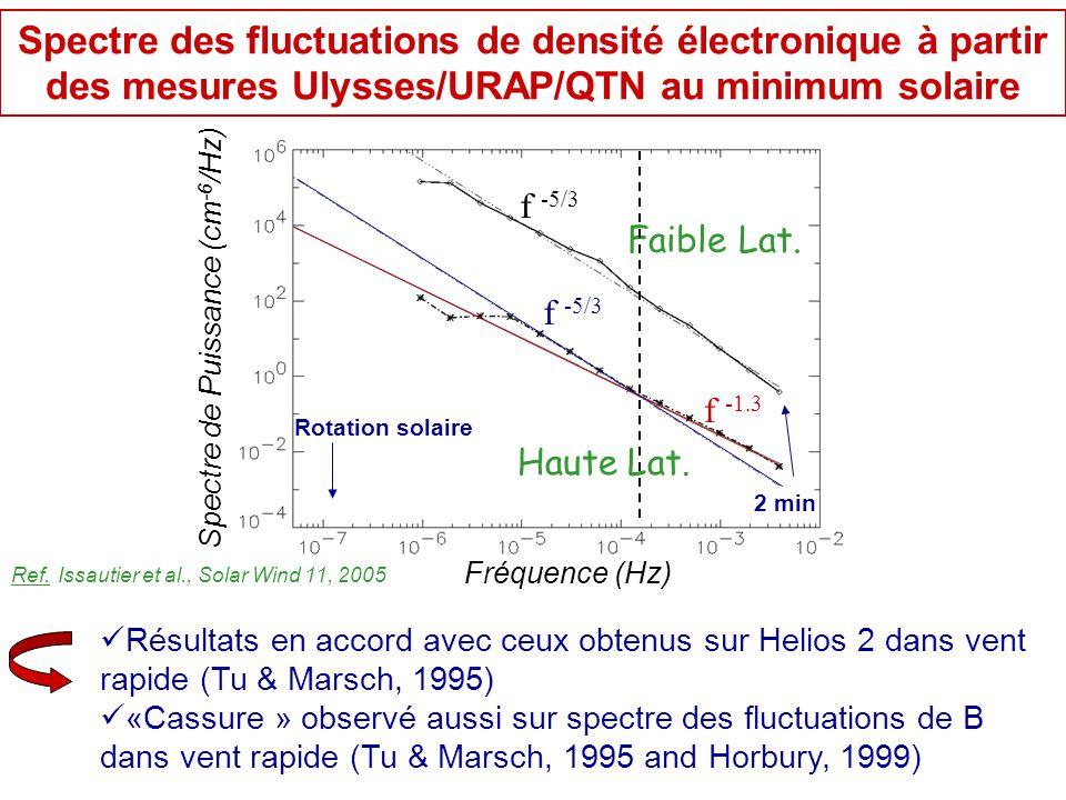 Fréquence (Hz) Spectre de Puissance (cm -6 /Hz) Faible Lat. f -5/3 Rotation solaire 2 min Haute Lat. f -5/3 f -1.3 Fréquence (Hz) Spectre des fluctuat