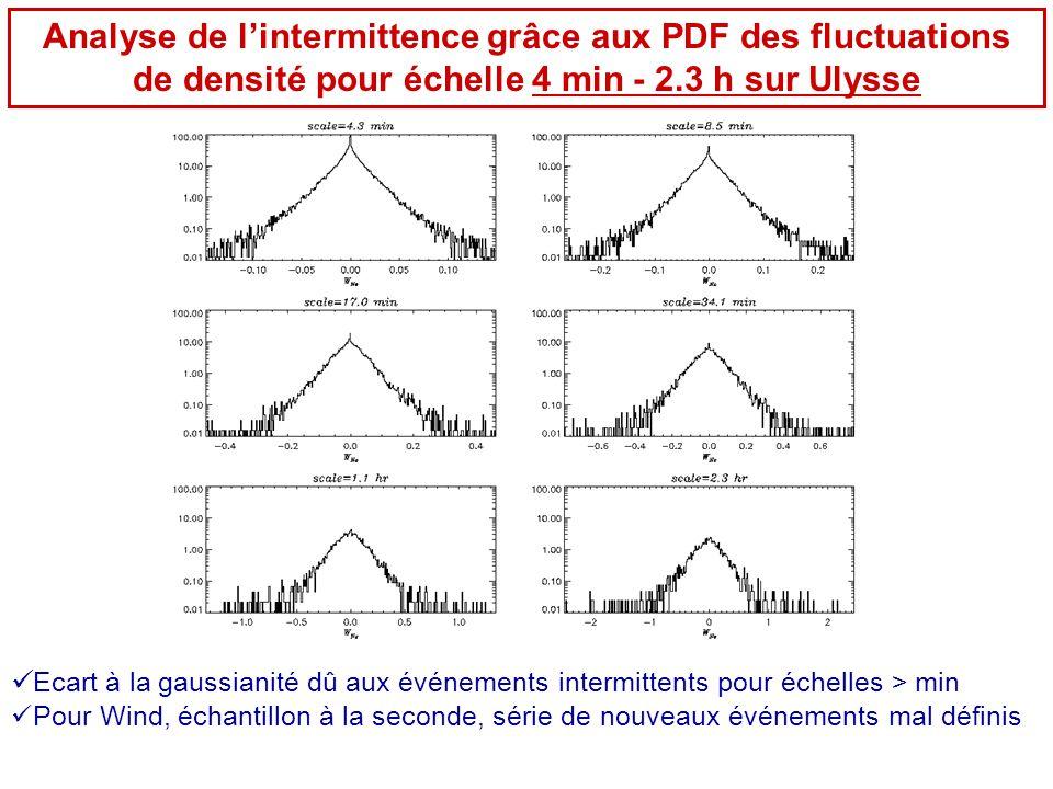  Ecart à la gaussianité dû aux événements intermittents pour échelles > min  Pour Wind, échantillon à la seconde, série de nouveaux événements mal d