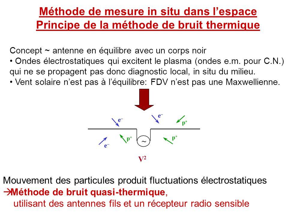 Méthode de mesure in situ dans l'espace Principe de la méthode de bruit thermique Concept ~ antenne en équilibre avec un corps noir • Ondes électrostatiques qui excitent le plasma (ondes e.m.