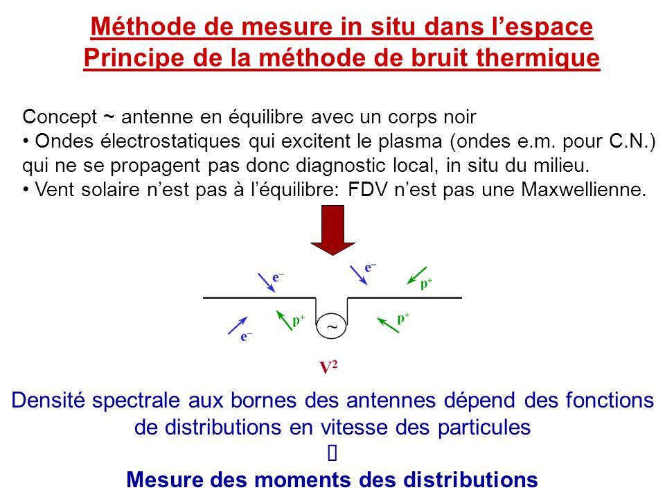 Méthode de mesure in situ dans l'espace Principe de la méthode de bruit thermique Concept ~ antenne en équilibre avec un corps noir • Ondes électrosta