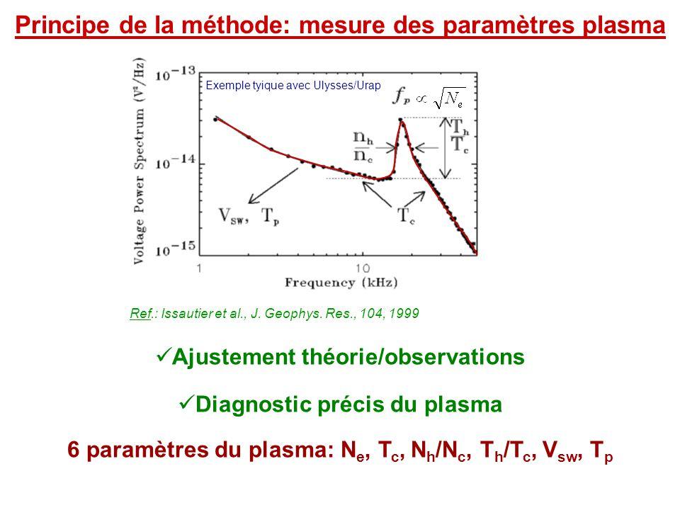 Exemple tyique avec Ulysses/Urap Ref.: Issautier et al., J. Geophys. Res., 104, 1999 Principe de la méthode: mesure des paramètres plasma  Ajustement