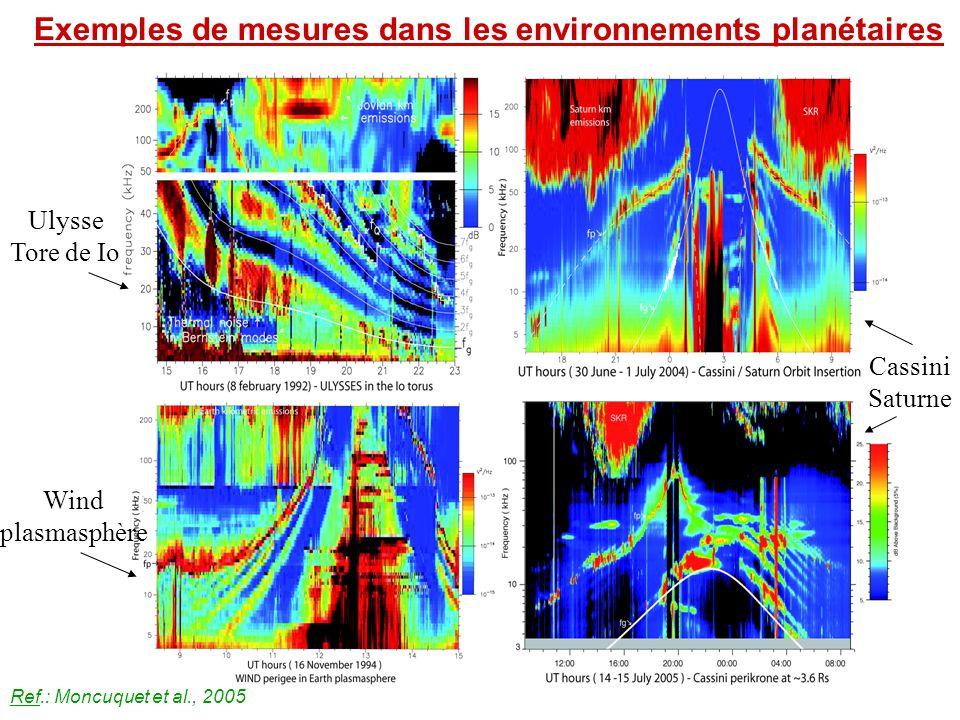  Ecart à la gaussianité dû aux événements intermittents pour échelles > min  Pour Wind, échantillon à la seconde, série de nouveaux événements mal définis Analyse de l'intermittence grâce aux PDF des fluctuations de densité pour échelle 4 min - 2.3 h sur Ulysse