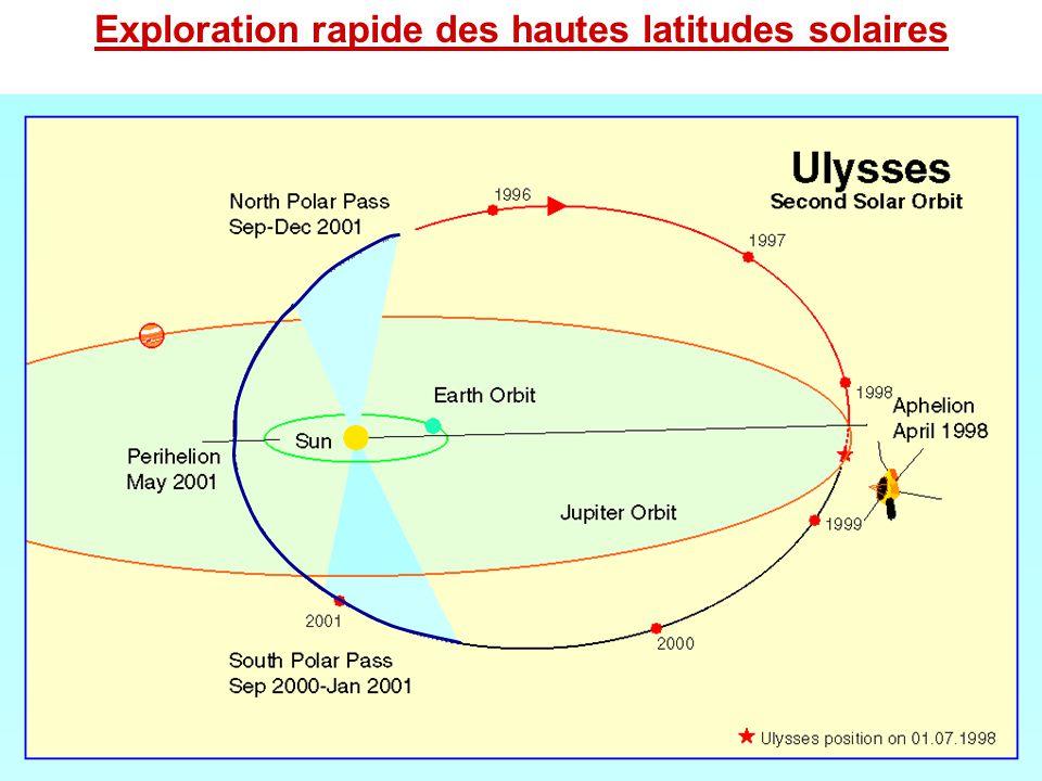 Exploration de pôle-à-pôle d'Ulysse Près du minimum solaire fpfp fpfp 80°S 80°N 0° Près du maximum solaire fr é quenc e Temps Ref.: Issautier et al., Solar Physics, 221, 351-359, 2004.