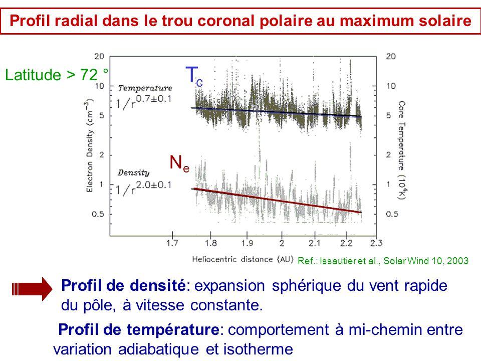 TcTc NeNe Profil radial dans le trou coronal polaire au maximum solaire Profil de température: comportement à mi-chemin entre variation adiabatique et