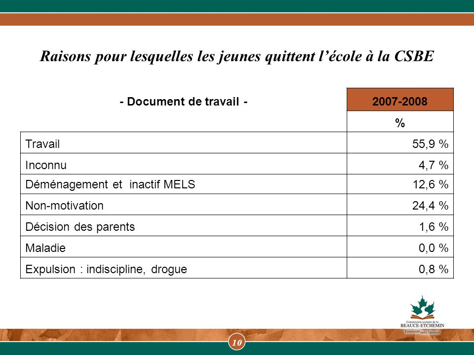 10 Raisons pour lesquelles les jeunes quittent l'école à la CSBE - Document de travail -2007-2008 % Travail55,9 % Inconnu4,7 % Déménagement et inactif MELS12,6 % Non-motivation24,4 % Décision des parents1,6 % Maladie0,0 % Expulsion : indiscipline, drogue0,8 %
