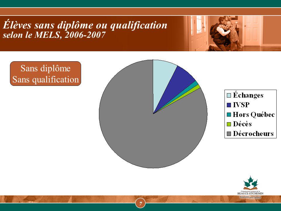 7 Élèves sans diplôme ou qualification selon le MELS, 2006-2007 Sans diplôme Sans qualification