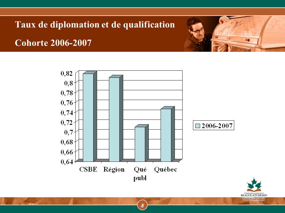 9 Moyenne des taux de diplomation et de qualification de la commission et de l'ensemble du Québec 2006-2007 2005-2006 2004-2005 2000-2001 1999-2000 2003-2004 2002-2003 2001-2002
