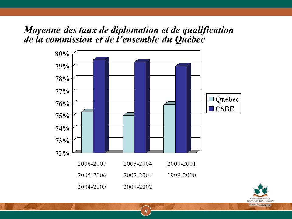 10 Raisons pour lesquelles les jeunes quittent l'école à la CSBE - Document de travail -2007-2008 % Travail55,9 % Inconnu4,7 % Déménagement et inactif MELS12,6 % Non-motivation24,4 % Décision des parents1,6 % Maladie0,0 % Expulsion : indiscipline, drogue0,8 %