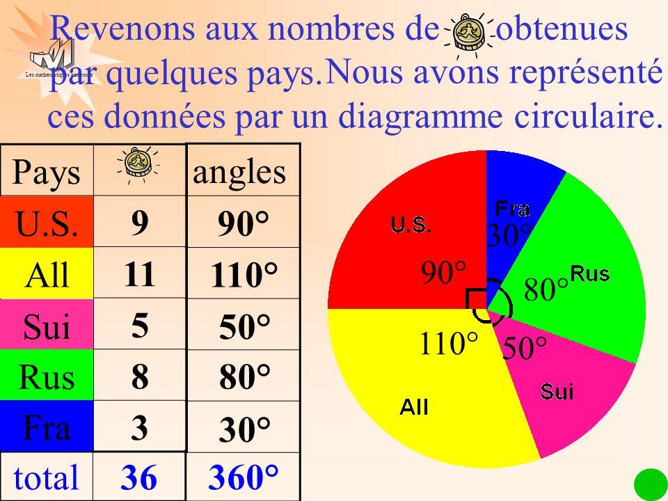 Les mathématiques autrement Nous avons représenté ces données par un diagramme circulaire. Pays Norv9 All11 Sui5 Rus8 Fra3 Revenons aux nombres de obt