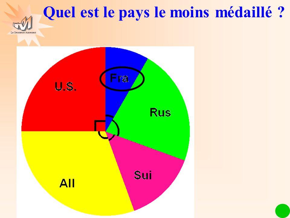 Les mathématiques autrement Quel est le pays le moins médaillé ? La Géométrie Autrement
