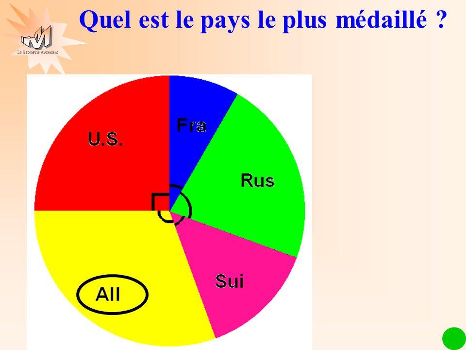 Les mathématiques autrement Quel est le pays le plus médaillé ? La Géométrie Autrement