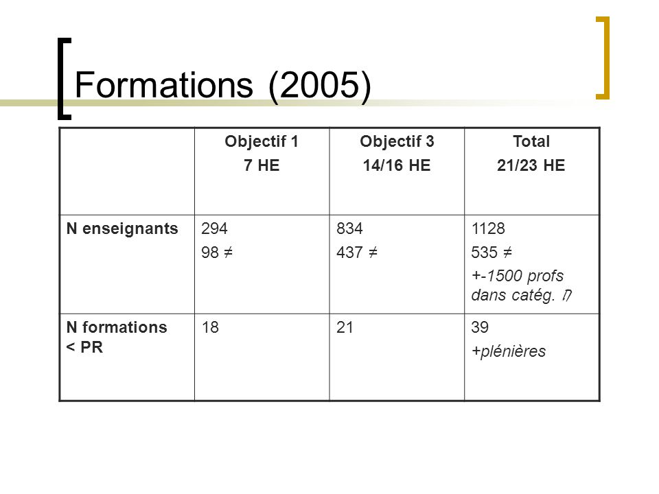 Formations (2005) Objectif 1 7 HE Objectif 3 14/16 HE Total 21/23 HE N enseignants294 98 ≠ 834 437 ≠ 1128 535 ≠ +-1500 profs dans catég. Π N formation