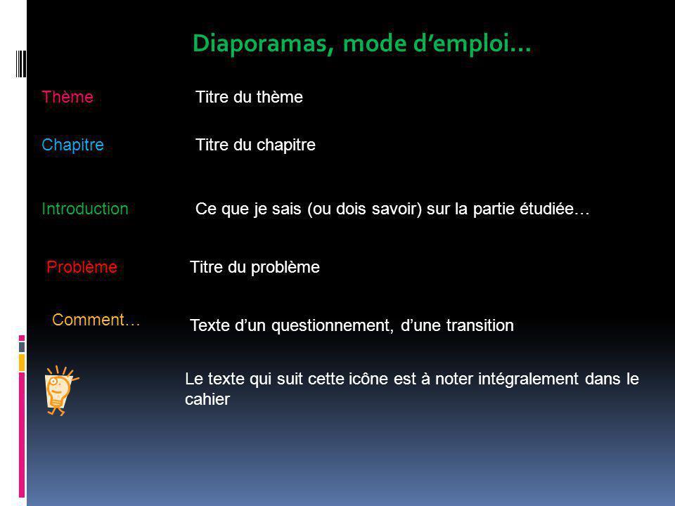 Diaporamas, mode d'emploi… IntroductionCe que je sais (ou dois savoir) sur la partie étudiée… ThèmeTitre du thème ChapitreTitre du chapitre ProblèmeTi
