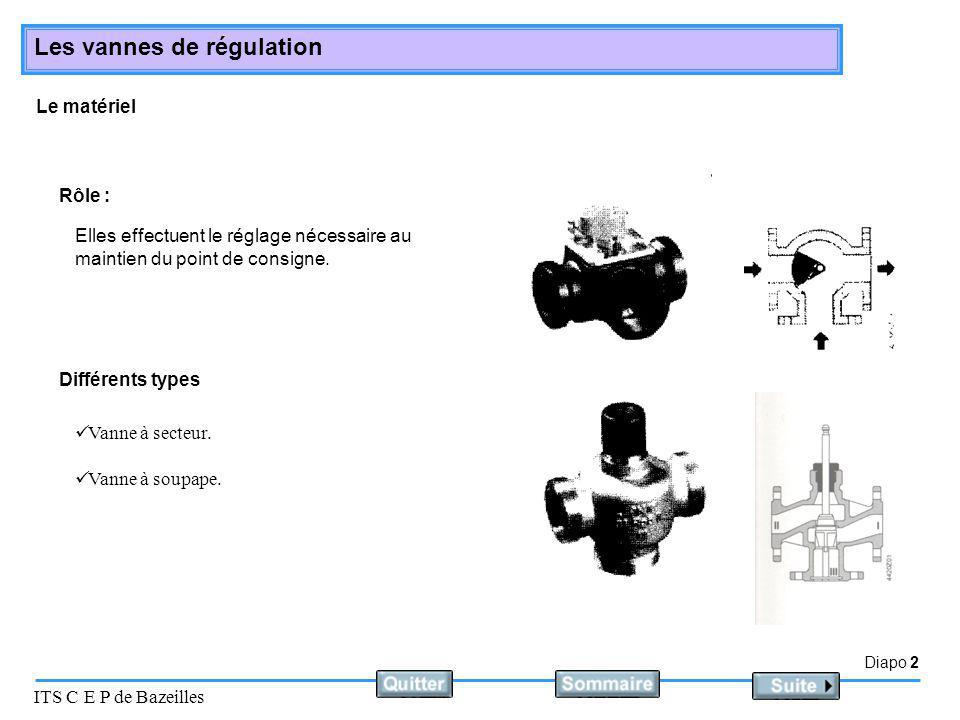 Diapo 2 ITS C E P de Bazeilles Les vannes de régulation Le matériel Elles effectuent le réglage nécessaire au maintien du point de consigne. Différent