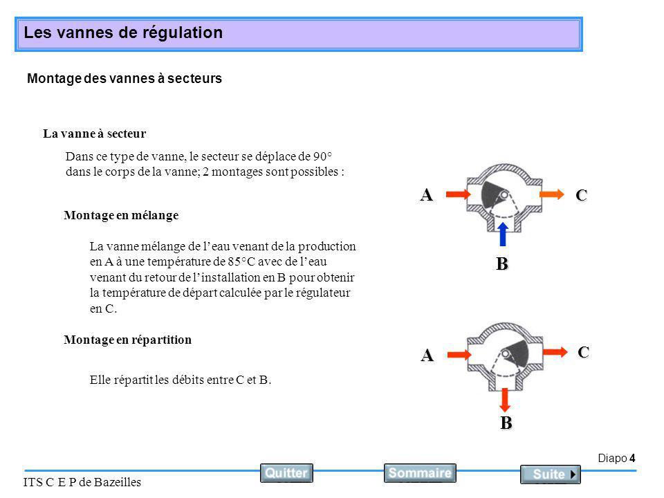 Diapo 4 ITS C E P de Bazeilles Les vannes de régulation Montage des vannes à secteurs La vanne à secteur Montage en mélange Elle répartit les débits e