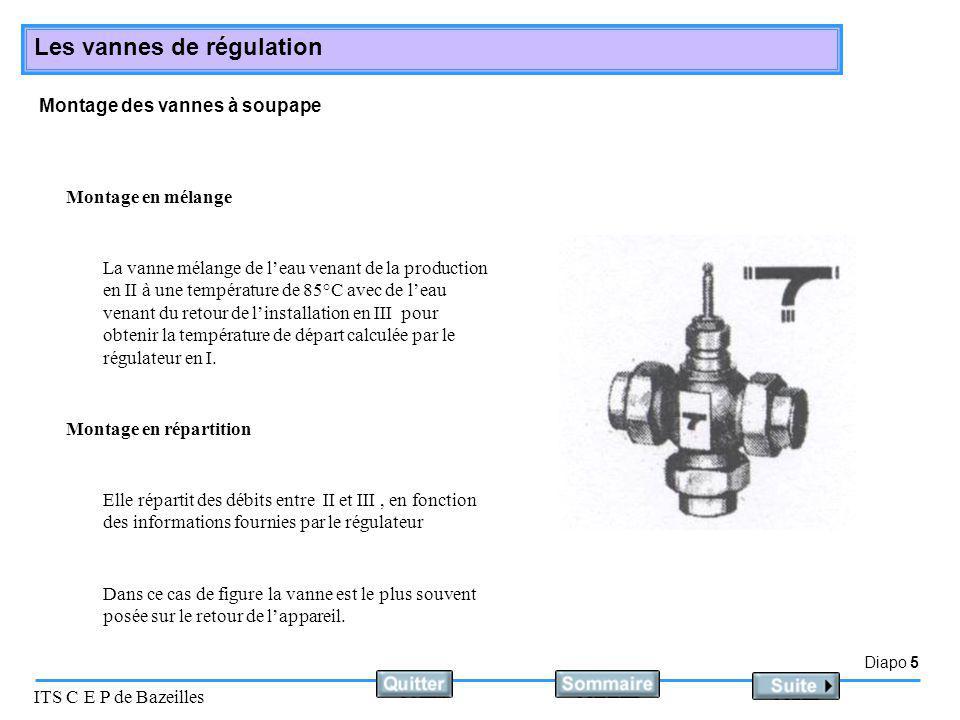 Diapo 5 ITS C E P de Bazeilles Les vannes de régulation Montage des vannes à soupape Montage en mélange Elle répartit des débits entre II et III, en f