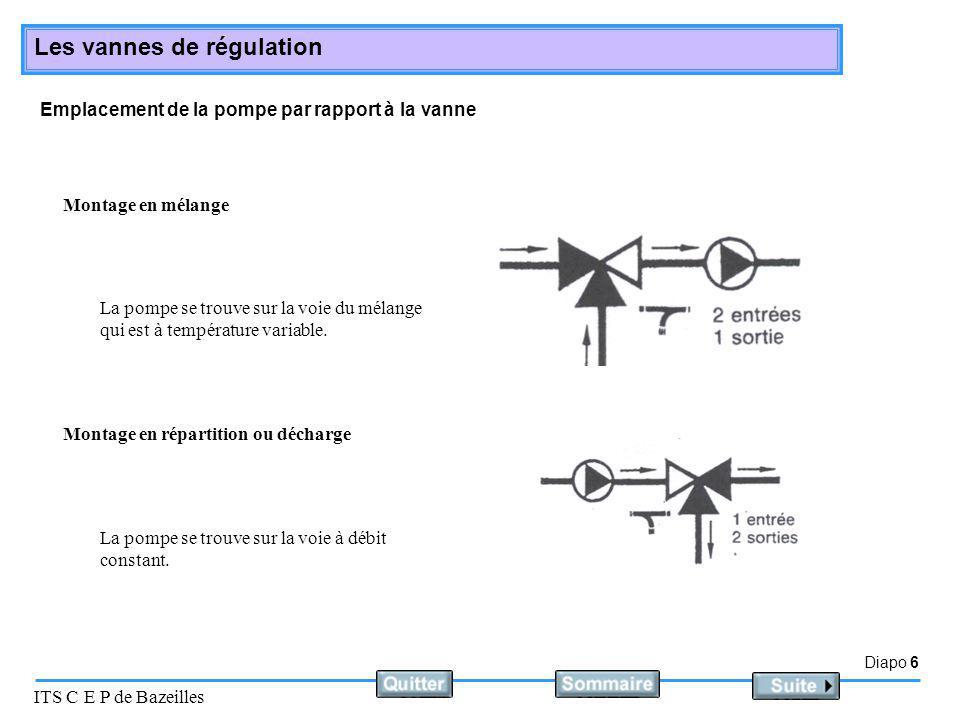 Diapo 6 ITS C E P de Bazeilles Les vannes de régulation Emplacement de la pompe par rapport à la vanne Montage en mélange La pompe se trouve sur la vo
