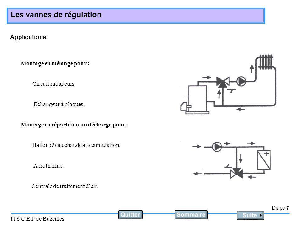 Diapo 8 ITS C E P de Bazeilles Les vannes de régulation Montage des vannes Différents types de raccordements Montage par raccords union.