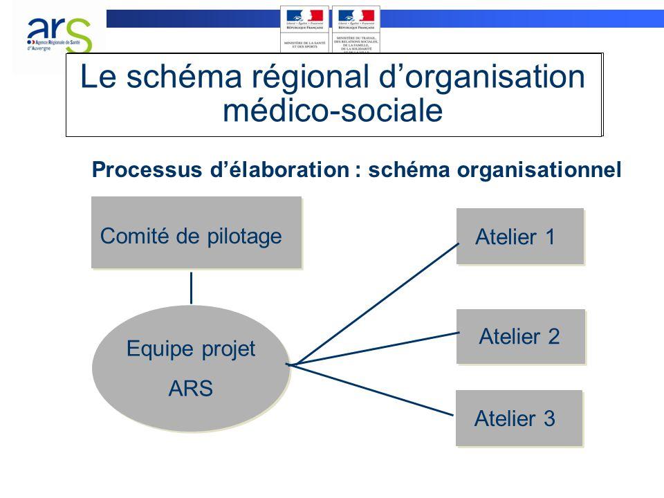 Le schéma régional d'organisation médico-sociale Processus d'élaboration : schéma organisationnel Atelier 1 Atelier 2 Atelier 3 Equipe projet ARS Comi