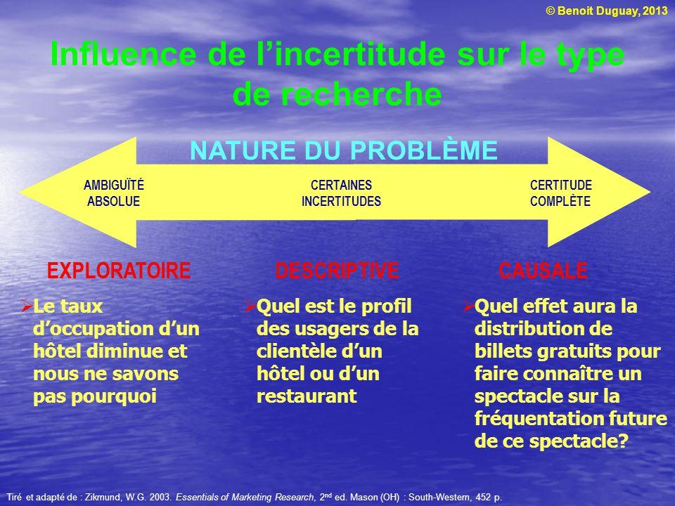 © Benoit Duguay, 2013 EXPLORATOIRE Influence de l'incertitude sur le type de recherche Tiré et adapté de : Zikmund, W.G. 2003. Essentials of Marketing