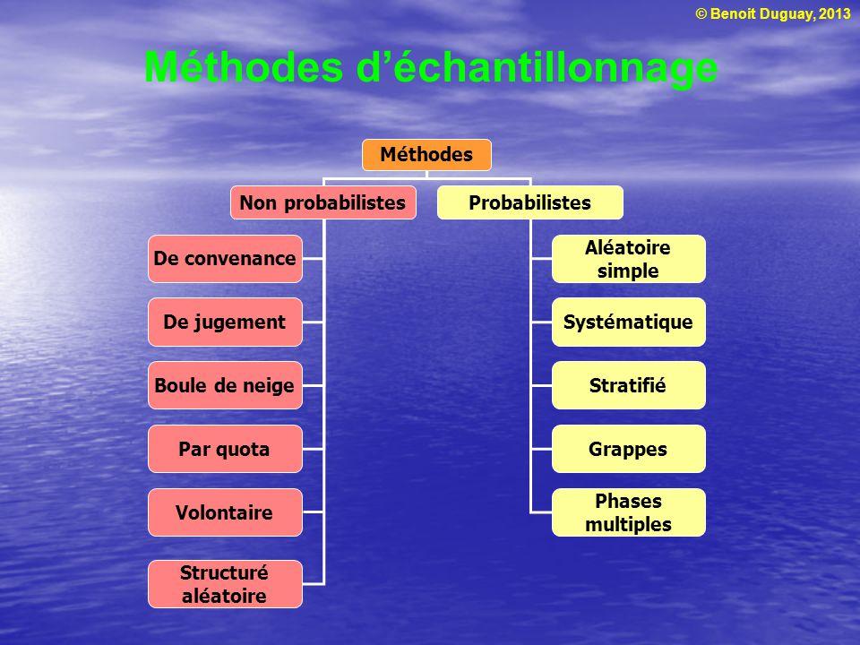 © Benoit Duguay, 2013 Méthodes d'échantillonnage Méthodes Non probabilistesProbabilistes De convenance De jugement Aléatoire simple Systématique Boule