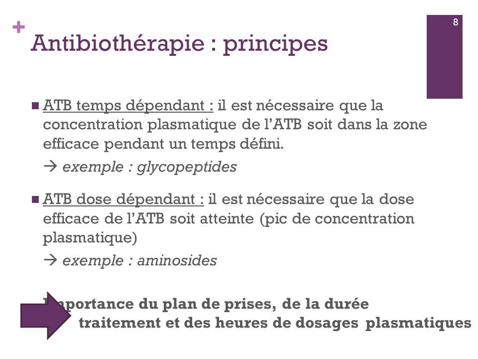 + Antibiothérapie : principes  ATB temps dépendant : il est nécessaire que la concentration plasmatique de l'ATB soit dans la zone efficace pendant u