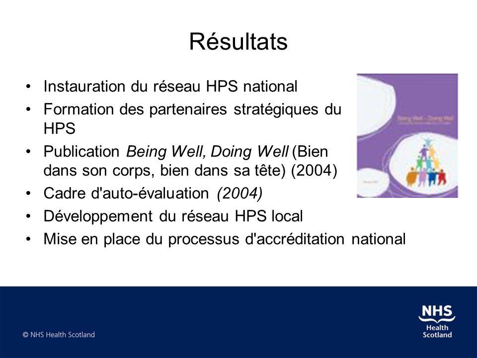 Résultats •Instauration du réseau HPS national •Formation des partenaires stratégiques du programme HPS •Publication Being Well, Doing Well (Bien dans son corps, bien dans sa tête) (2004) •Cadre d auto-évaluation (2004) •Développement du réseau HPS local •Mise en place du processus d accréditation national