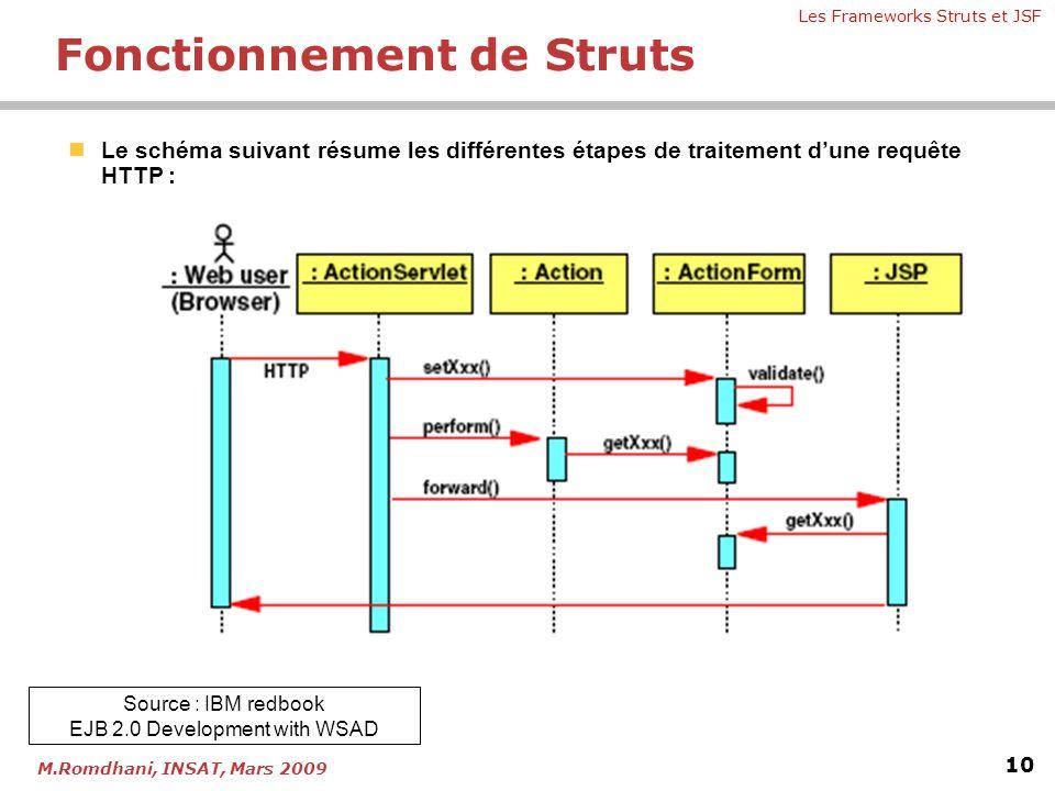 Les Frameworks Struts et JSF 10 M.Romdhani, INSAT, Mars 2009  Le schéma suivant résume les différentes étapes de traitement d'une requête HTTP : Sour