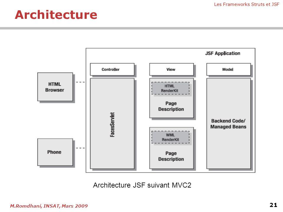 Les Frameworks Struts et JSF 21 M.Romdhani, INSAT, Mars 2009 Architecture Architecture JSF suivant MVC2