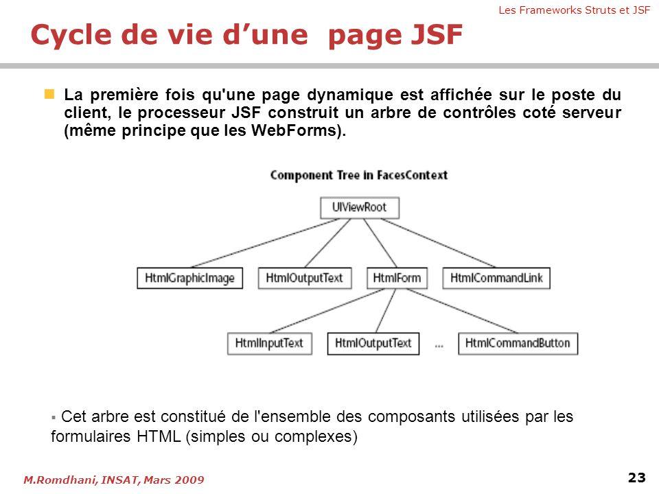 Les Frameworks Struts et JSF 23 M.Romdhani, INSAT, Mars 2009 Cycle de vie d'une page JSF  La première fois qu'une page dynamique est affichée sur le