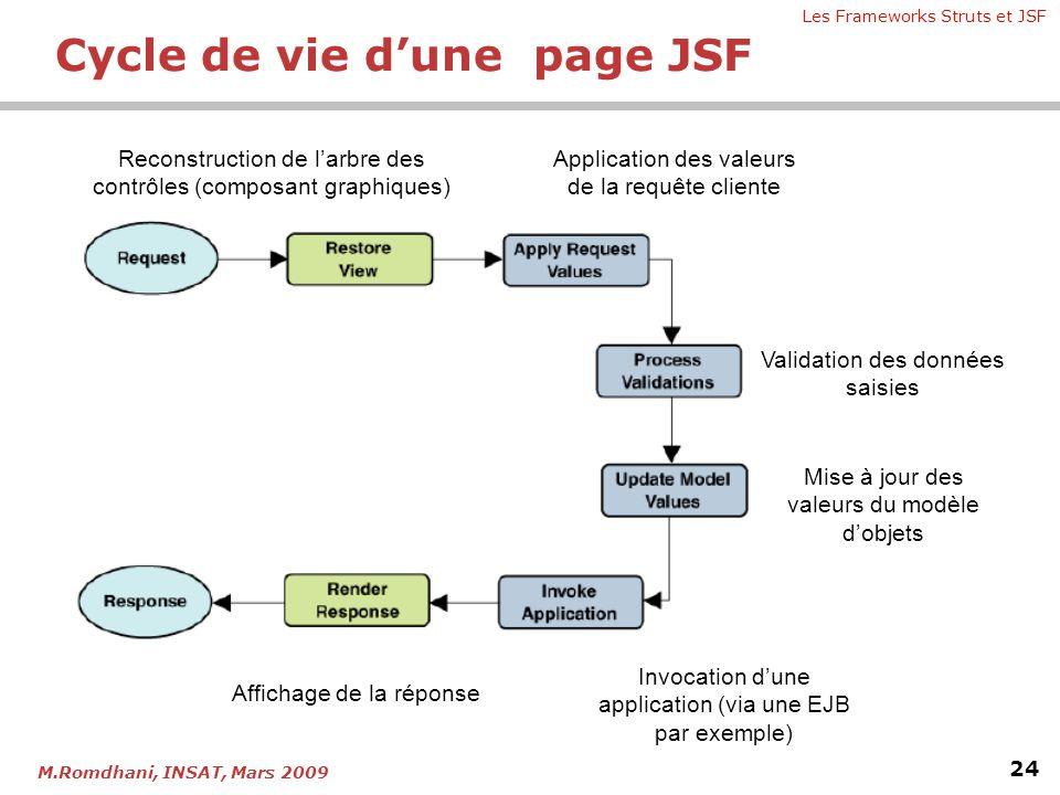 Les Frameworks Struts et JSF 24 M.Romdhani, INSAT, Mars 2009 Reconstruction de l'arbre des contrôles (composant graphiques) Application des valeurs de