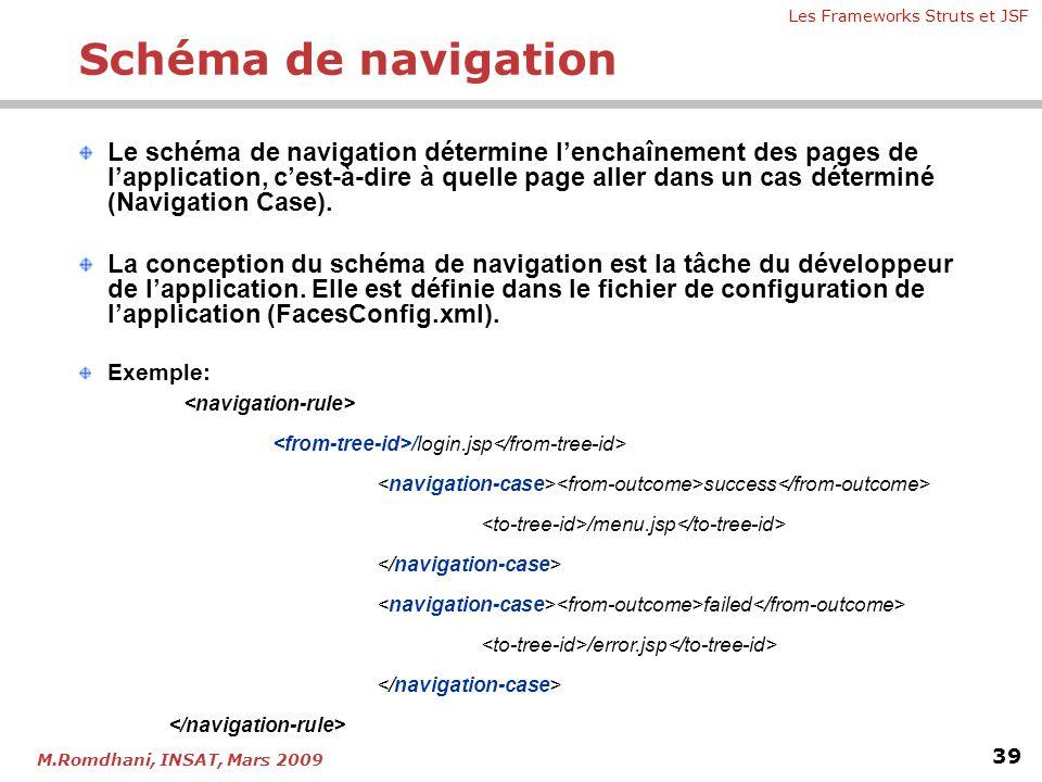 Les Frameworks Struts et JSF 39 M.Romdhani, INSAT, Mars 2009 Le schéma de navigation détermine l'enchaînement des pages de l'application, c'est-à-dire