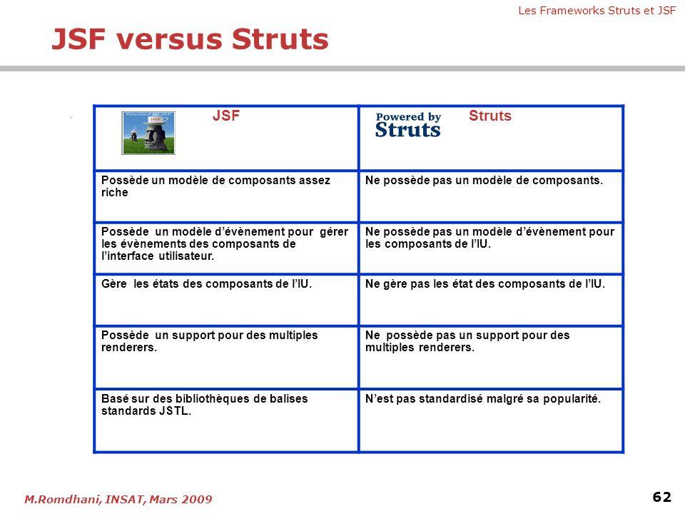 Les Frameworks Struts et JSF 62 M.Romdhani, INSAT, Mars 2009.. JSFStruts Possède un modèle de composants assez riche Ne possède pas un modèle de compo