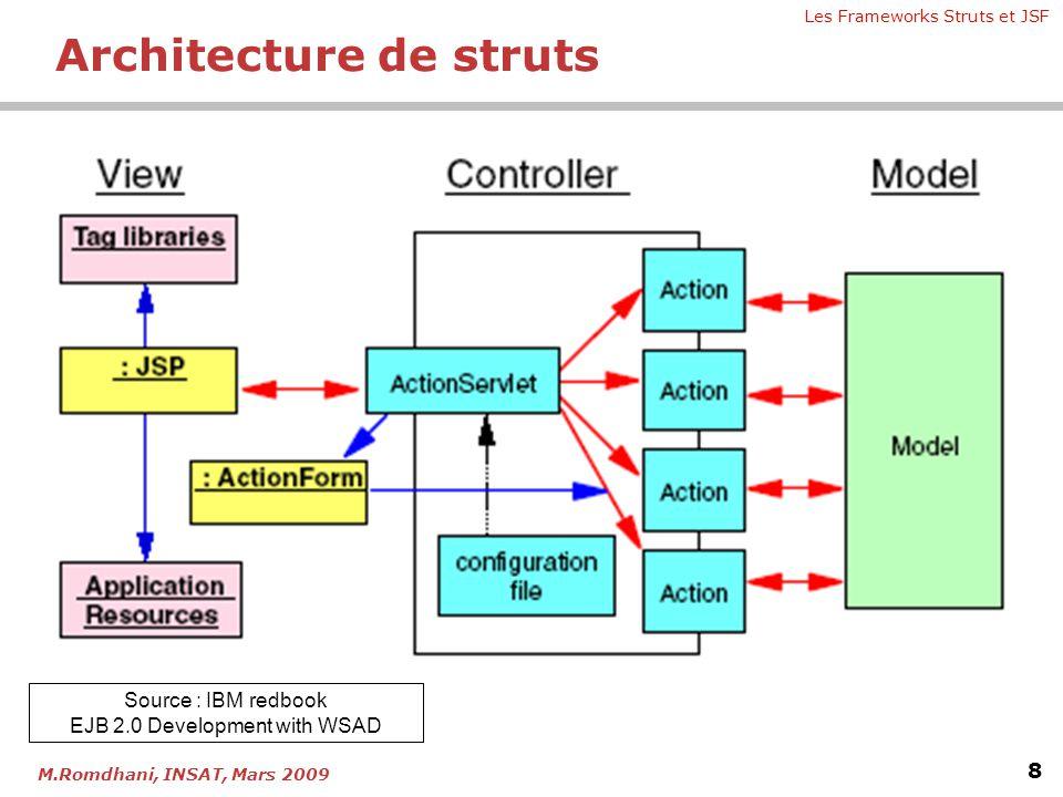 Les Frameworks Struts et JSF 8 M.Romdhani, INSAT, Mars 2009 Source : IBM redbook EJB 2.0 Development with WSAD Architecture de struts
