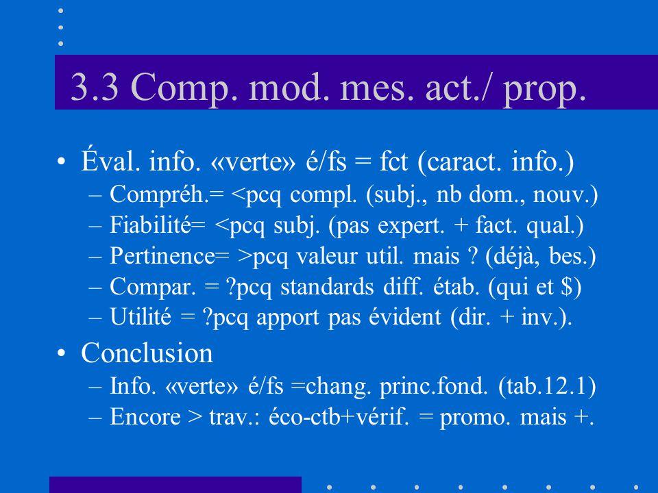 3.3 Comp. mod. mes. act./ prop. •Éval. info. «verte» é/fs = fct (caract.