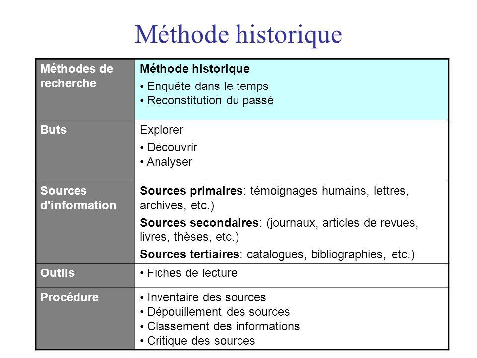 Méthode historique Méthodes de recherche Méthode historique • Enquête dans le temps • Reconstitution du passé ButsExplorer • Découvrir • Analyser Sour